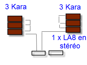 La8 et Kara